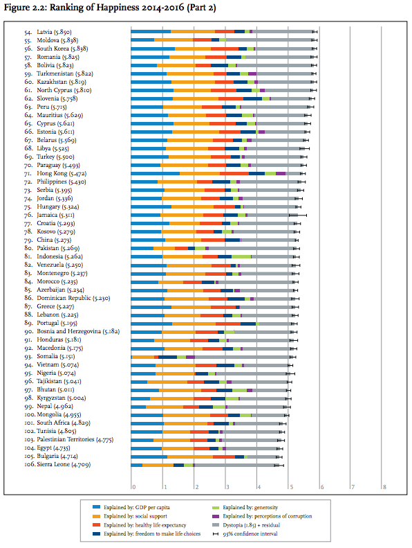 世界幸福度報告書 幸福度ランキング